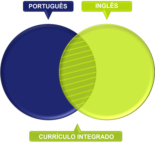 currículo-integrado